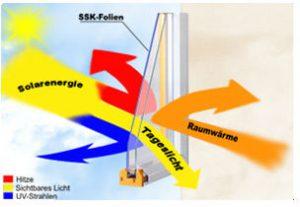 Sonnenschutzfolie funktions Schema