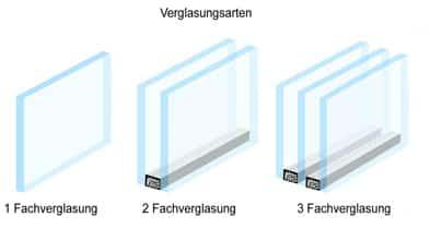 Verglasungsarten